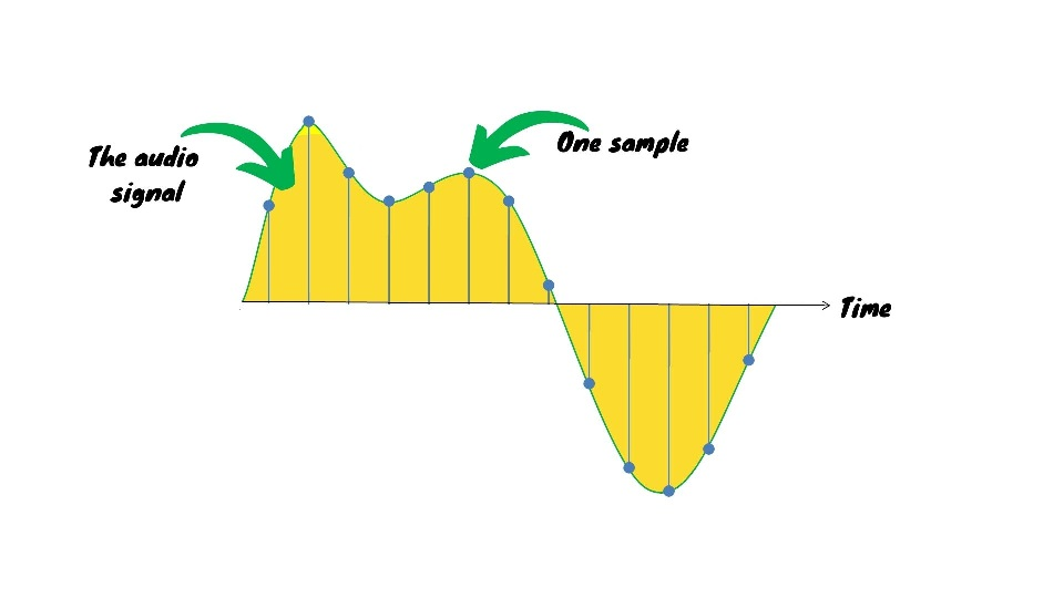 How sample rate works for recording podcast audio.